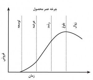 چرخه عمر محصول